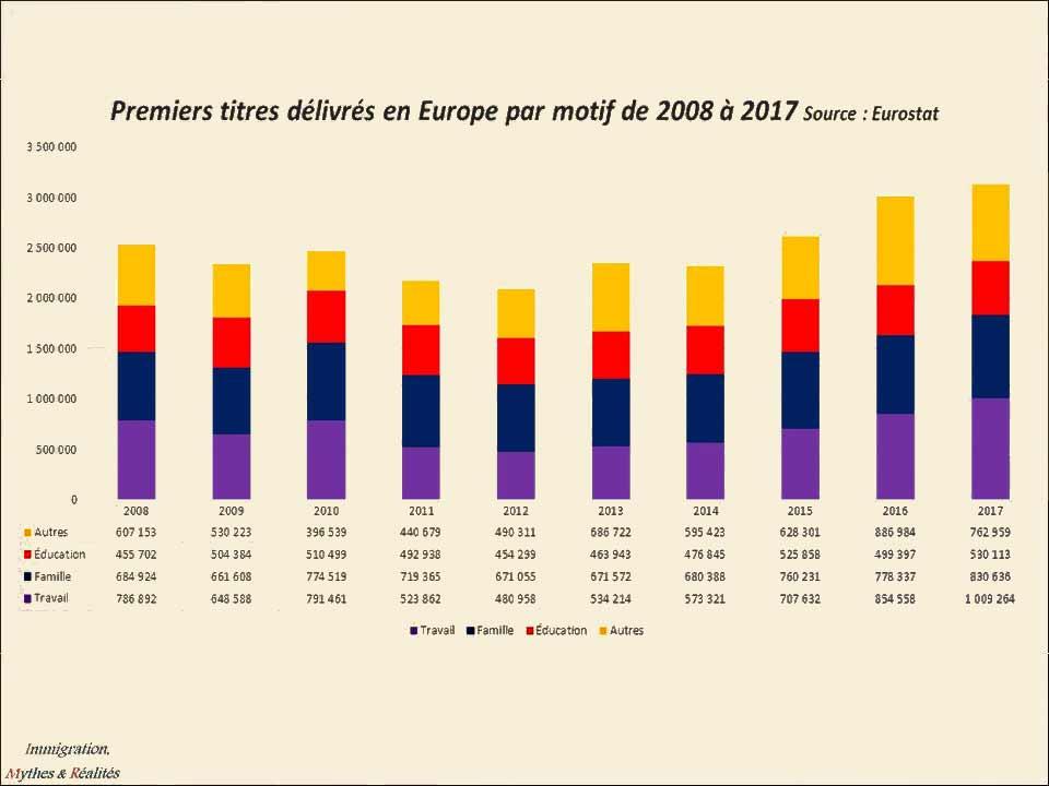 Premiers titres délivrés en Europe par motif de 2008 à 2017