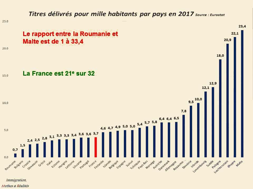 Titres délivrés pour mille habitants par pays en 2017