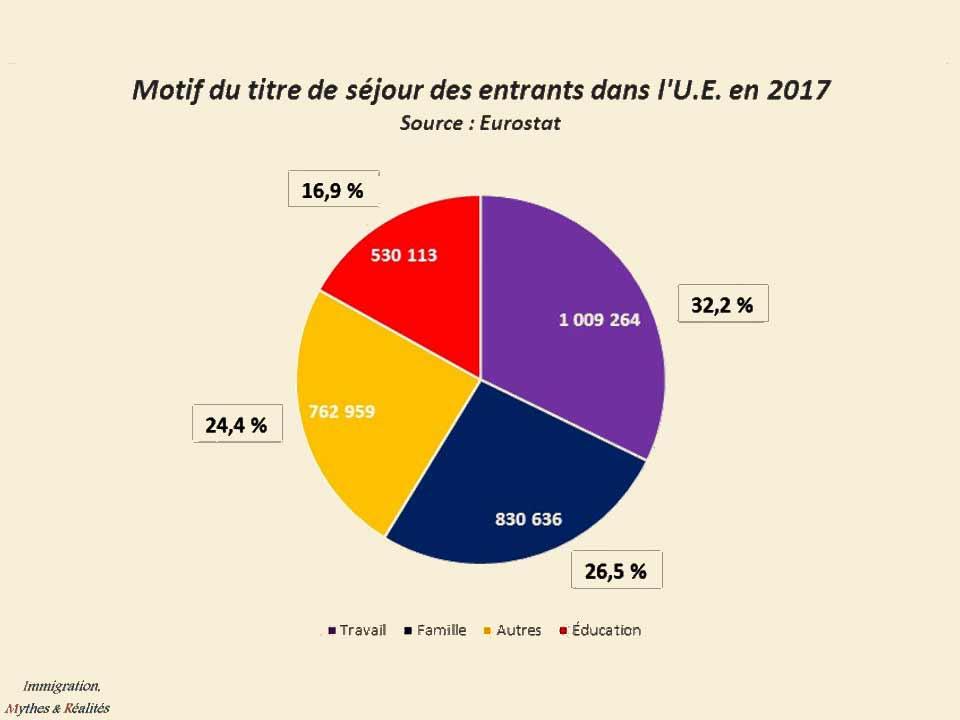 Motif du titre de séjour des entrants dans l'U.E. en 2017