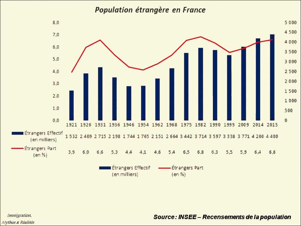Les-étrangers-en-France