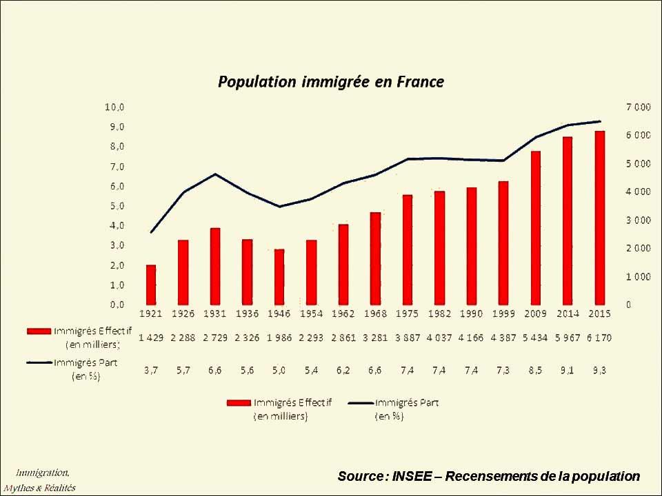 Les-immigrés-en-France
