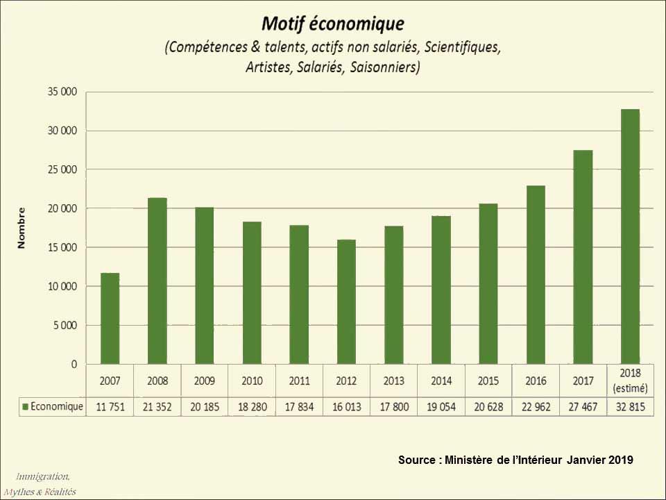 Motif-economique